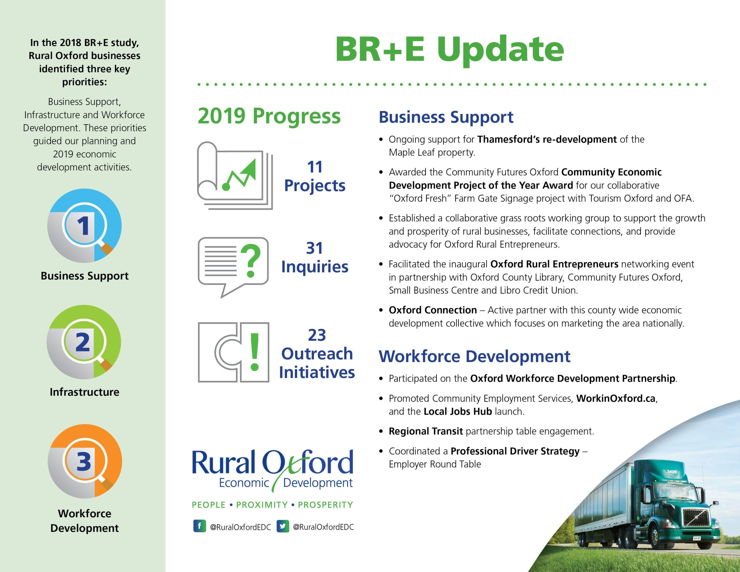 BR+E Update and a Glimpse at 2020