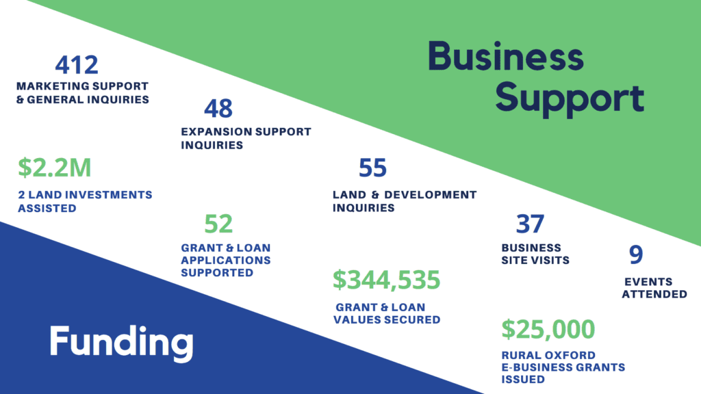 graphic showing business support inquiries and funding disbursed by Rural Oxford Economic Development in 2020